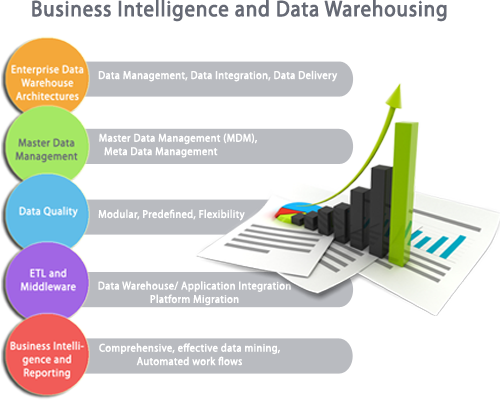 Dawn Technologies. Deliveringadded Value To Your Business By Defining New Itectures And Processes. Wiring. Mdm Data Warehouse Architecture Diagram At Scoala.co
