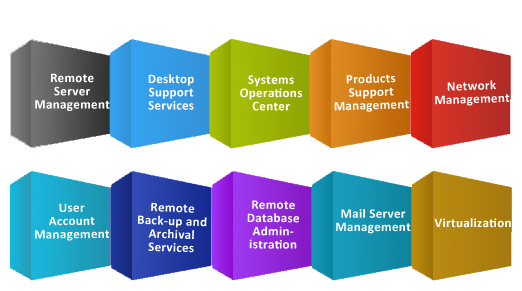 our service offerings cover a wide spectrum of verticals offering innovative solutions not just to match your business needs but to maximize it value and